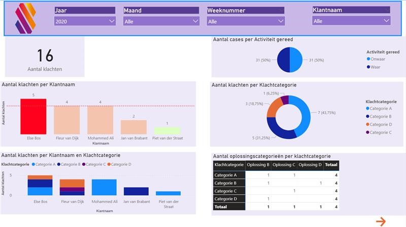 BPMN 2.0 workflow