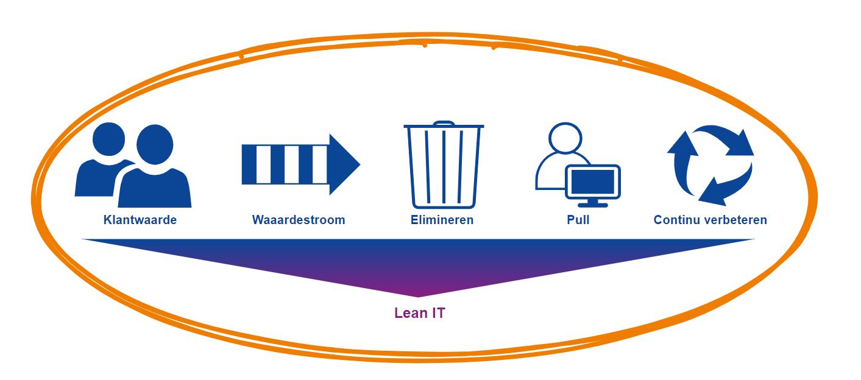 Lean IT; de constante verbetering van de IT-afdeling